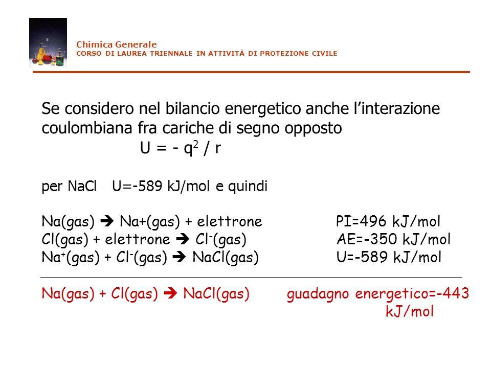 Se considero nel bilancio energetico anche linterazione coulombiana fra cariche di segno opposto U = - q 2 / r per NaCl U=-589 kJ/mol e quindi Na(gas)
