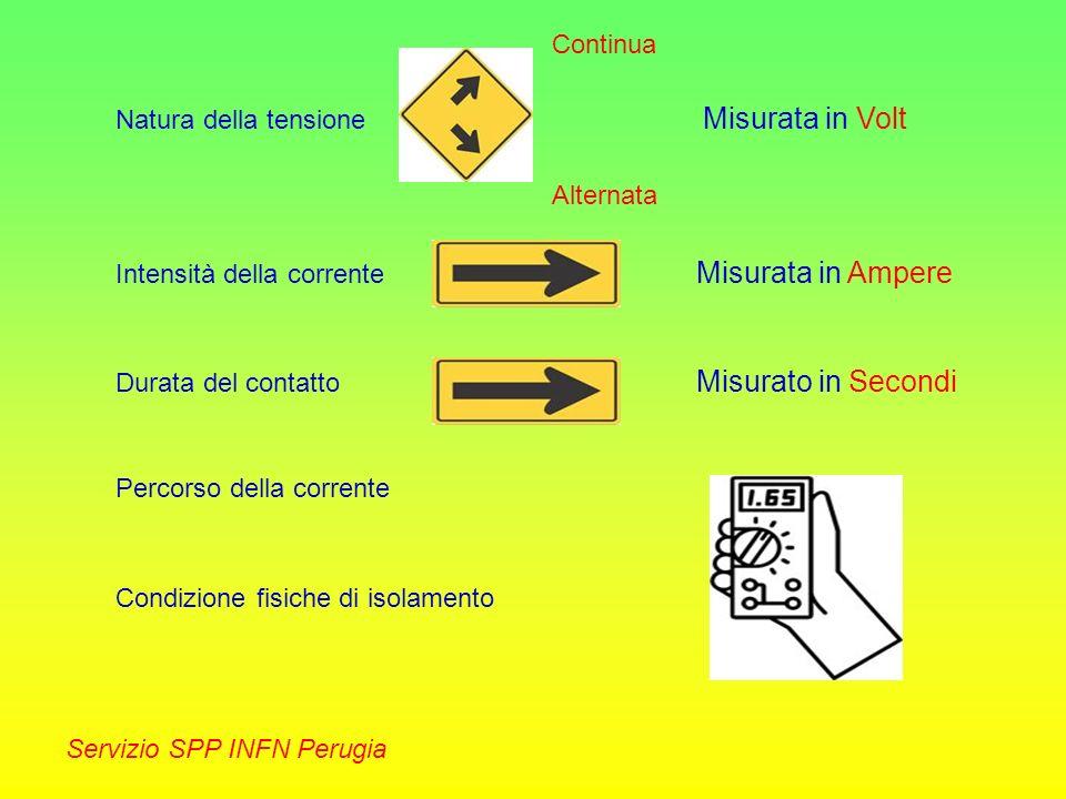 Natura della tensione Continua Alternata Misurata in Volt Intensità della corrente Misurata in Ampere Durata del contatto Misurato in Secondi Percorso