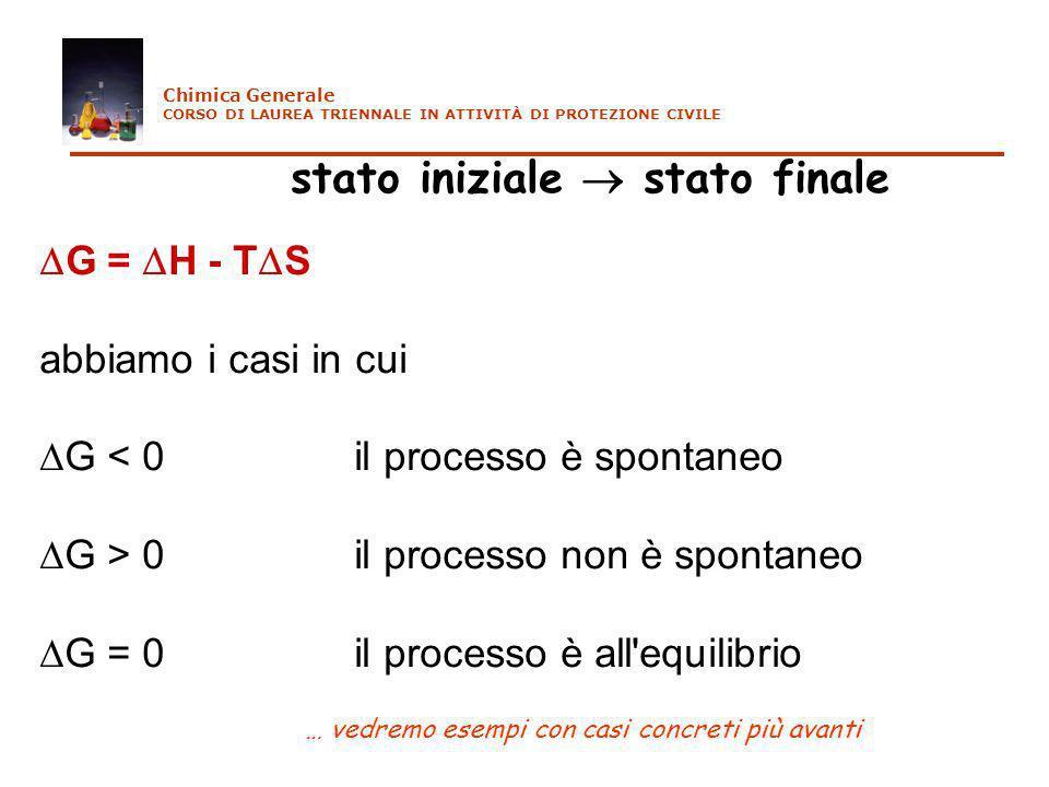 stato iniziale stato finale G = H - T S abbiamo i casi in cui G < 0 il processo è spontaneo G > 0 il processo non è spontaneo G = 0 il processo è all'