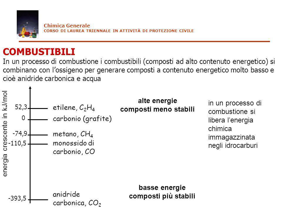 COMBUSTIBILI In un processo di combustione i combustibili (composti ad alto contenuto energetico) si combinano con lossigeno per generare composti a c