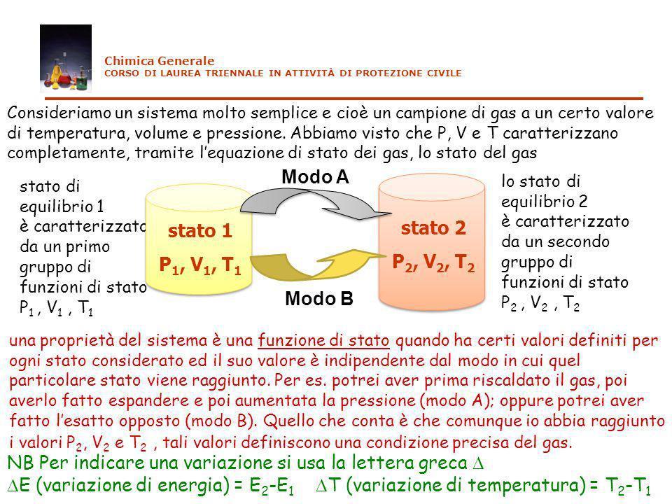 I PRINCIPIO DELLA TERMODINAMICA L energia interna E(U) è una funzione di stato; la variazione del contenuto di energia interna di un sistema è pari alla differenza fra il calore (fornito al sistema) e il lavoro (compiuto dal sistema) E( U) = q - w Altri enunciati: - l energia non può essere né creata né distrutta - l energia dell universo è costante variazione di calore fornitolavoro fatto energia interna al sistemadal sistema (NB: comporta una perdita di energia) Si definisce energia interna (simbolo: E oppure U) la somma di tutte le forme di energia di una porzione di materia.