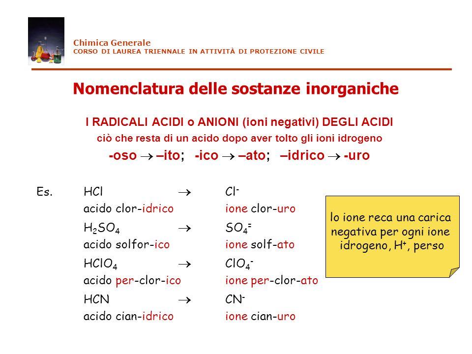 Nomenclatura delle sostanze inorganiche I RADICALI ACIDI o ANIONI (ioni negativi) DEGLI ACIDI ciò che resta di un acido dopo aver tolto gli ioni idrog
