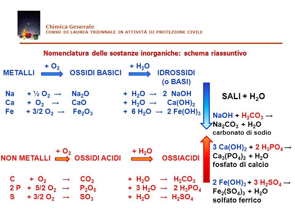 Nomenclatura delle sostanze inorganiche: schema riassuntivo Chimica Generale CORSO DI LAUREA TRIENNALE IN ATTIVITÀ DI PROTEZIONE CIVILE METALLIOSSIDI