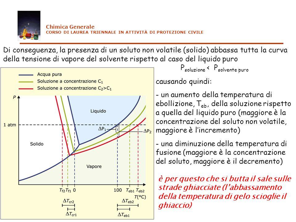 causando quindi: - un aumento della temperatura di ebollizione, T eb, della soluzione rispetto a quella del liquido puro (maggiore è la concentrazione