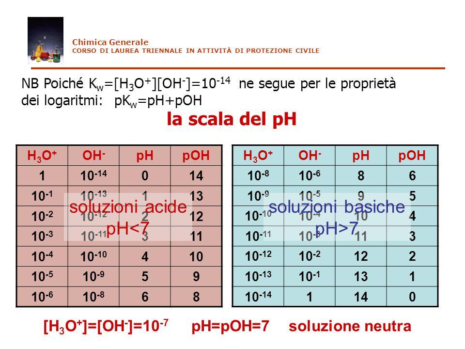 H3O+H3O+ OH - pHpOH 10 -8 10 -6 86 10 -9 10 -5 95 10 -10 10 -4 104 10 -11 10 -3 113 10 -12 10 -2 122 10 -13 10 -1 131 10 -14 1140 NB Poiché K w =[H 3