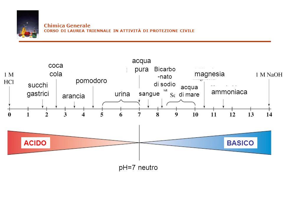 succhi gastrici coca cola arancia pomodoro urina acqua pura sangue magnesia ammoniaca acqua di mare Bicarbo -nato di sodio pH=7 neutro ACIDOBASICO Chi