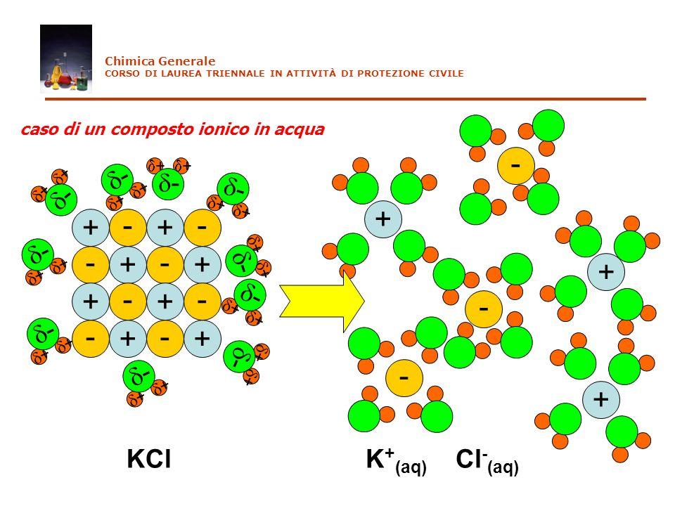 + - + - + - + - + - + - + - + - KCl - + + - + + - + + - + + - + + - + + - + + - + + - + + - + + + - + - + - K + (aq) Cl - (aq) caso di un composto ion