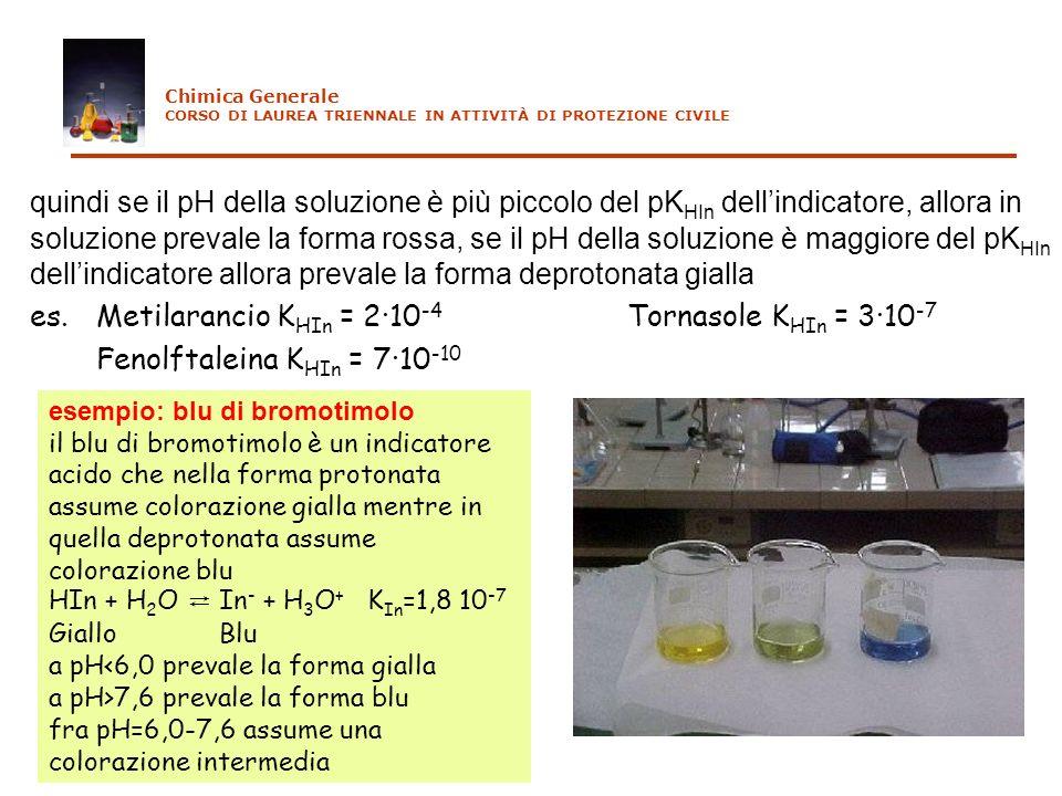 quindi se il pH della soluzione è più piccolo del pK HIn dellindicatore, allora in soluzione prevale la forma rossa, se il pH della soluzione è maggio