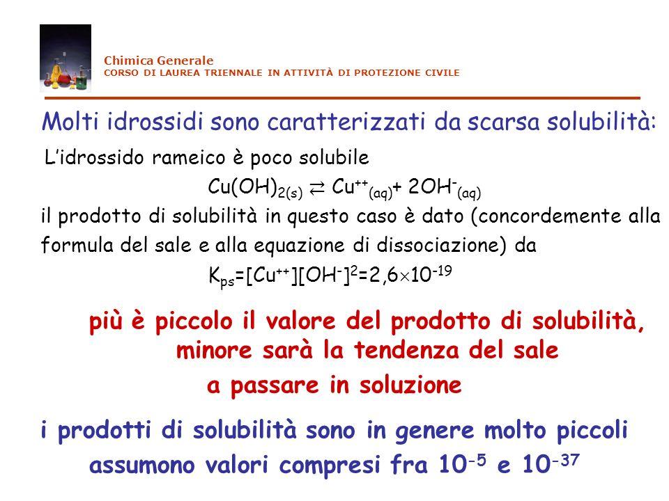 Molti idrossidi sono caratterizzati da scarsa solubilità: Lidrossido rameico è poco solubile Cu(OH) 2(s) Cu ++ (aq) + 2OH - (aq) il prodotto di solubi