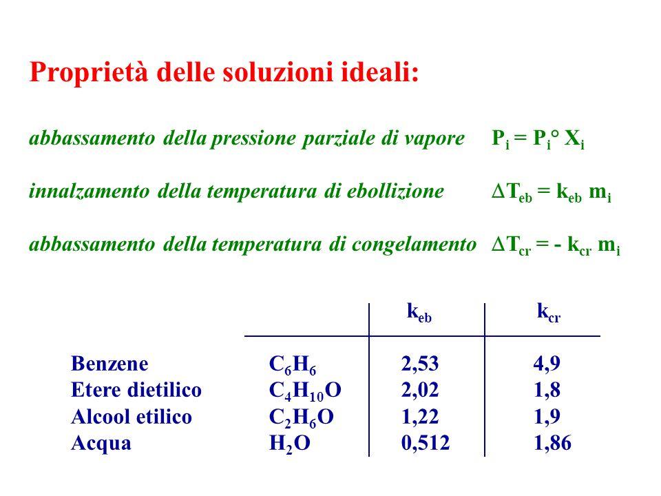 Proprietà delle soluzioni ideali: abbassamento della pressione parziale di vaporeP i = P i ° X i innalzamento della temperatura di ebollizione T eb =