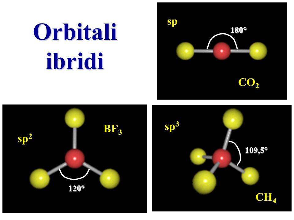 Orbitali ibridi sp 2 sp 3 sp CO 2 BF 3 CH 4 180° 120° 109,5°