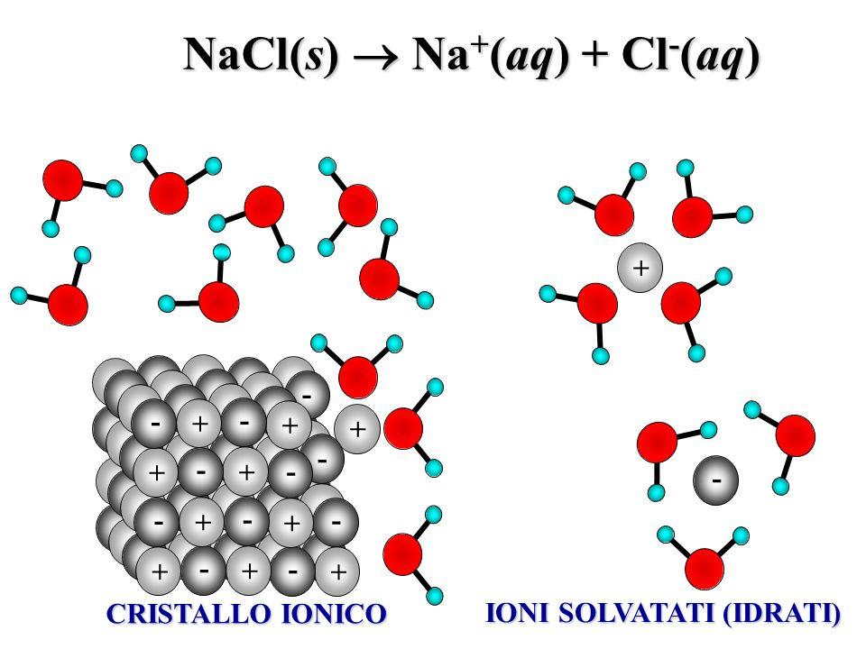 + - + + - - + + - + + - - + - + + - - - - CRISTALLO IONICO + - IONI SOLVATATI (IDRATI) NaCl(s) Na + (aq) + Cl - (aq)