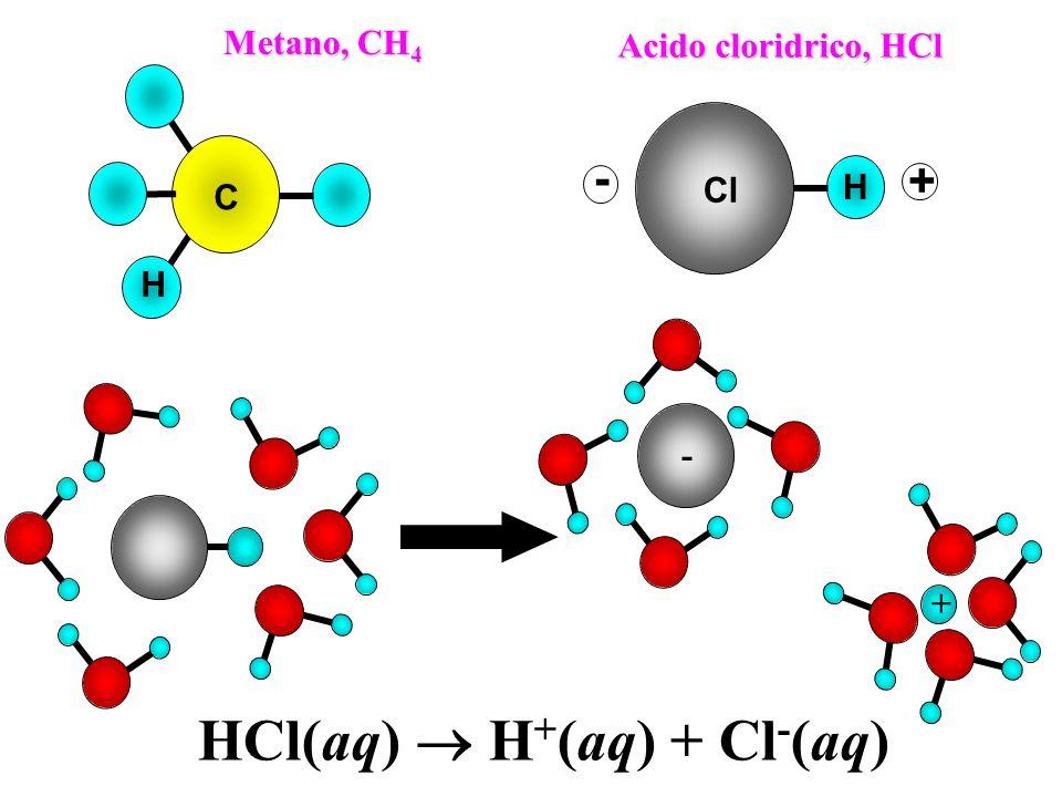 H C Metano, CH 4 H Acido cloridrico, HCl Cl + - + - HCl(aq) H + (aq) + Cl - (aq)
