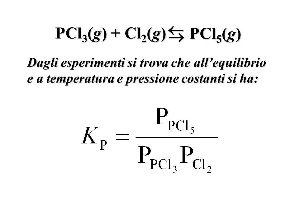 PCl 3 (g) + Cl 2 (g) PCl 5 (g) Dagli esperimenti si trova che allequilibrio e a temperatura e pressione costanti si ha: