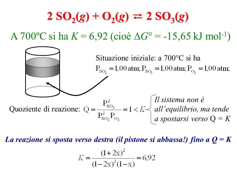 2 SO 2 (g) + O 2 (g) 2 SO 3 (g) A 700ºC si ha K = 6,92 (cioè G° = -15,65 kJ mol -1 ) Quoziente di reazione: Situazione iniziale: a 700°C si ha Il sist