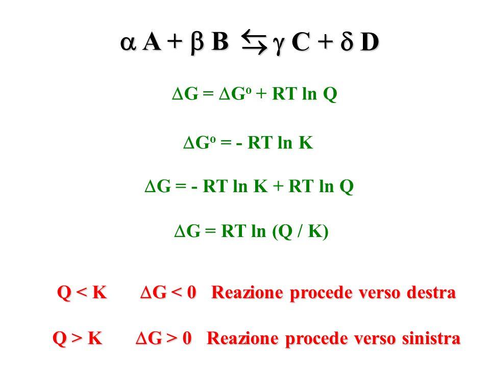A + B A + B C + D C + D G = G o + RT ln Q G o = - RT ln K G = - RT ln K + RT ln Q G = RT ln (Q / K) Q < K G < 0 Reazione procede verso destra Q > K G
