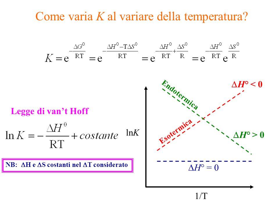 Come varia K al variare della temperatura? lnK 1/T H° = 0 Legge di vant Hoff H° < 0 Esotermica H° > 0 Endotermica NB: H e S costanti nel T considerato