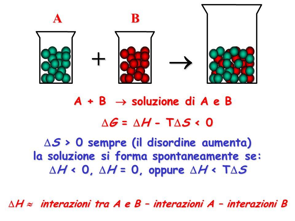 S > 0 sempre (il disordine aumenta) S > 0 sempre (il disordine aumenta) la soluzione si forma spontaneamente se: H < 0, H = 0, oppure H < T S H < 0, H