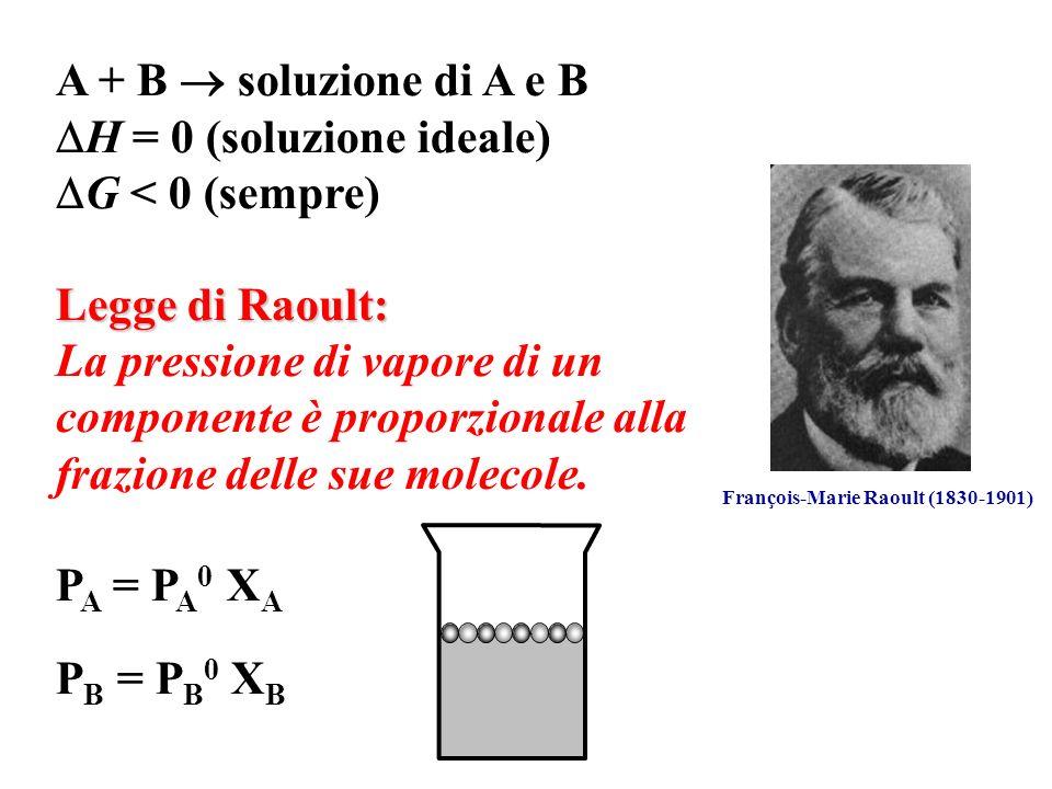 A + B soluzione di A e B H = 0 (soluzione ideale) G < 0 (sempre) Legge di Raoult: La pressione di vapore di un componente è proporzionale alla frazion