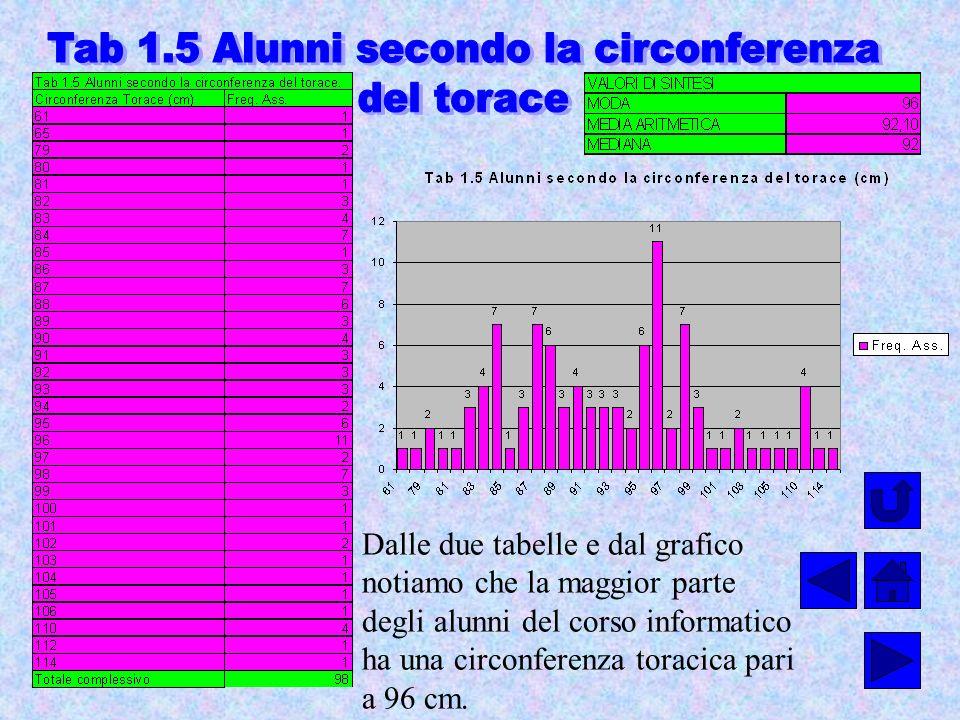 Dalle due tabelle e dal grafico notiamo che la maggior parte degli alunni del corso informatico ha una circonferenza toracica pari a 96 cm.