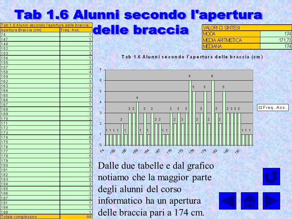 Dalle due tabelle e dal grafico notiamo che la maggior parte degli alunni del corso informatico ha un apertura delle braccia pari a 174 cm.