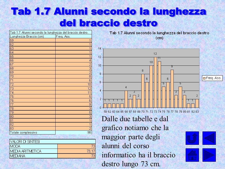 Dalle due tabelle e dal grafico notiamo che la maggior parte degli alunni del corso informatico ha il braccio destro lungo 73 cm.