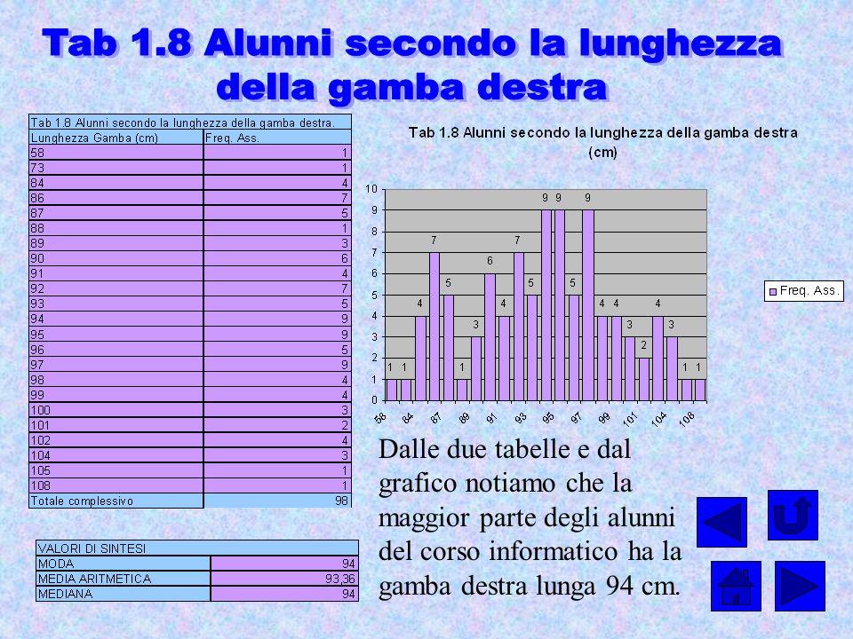 Dalle due tabelle e dal grafico notiamo che la maggior parte degli alunni del corso informatico ha la gamba destra lunga 94 cm.