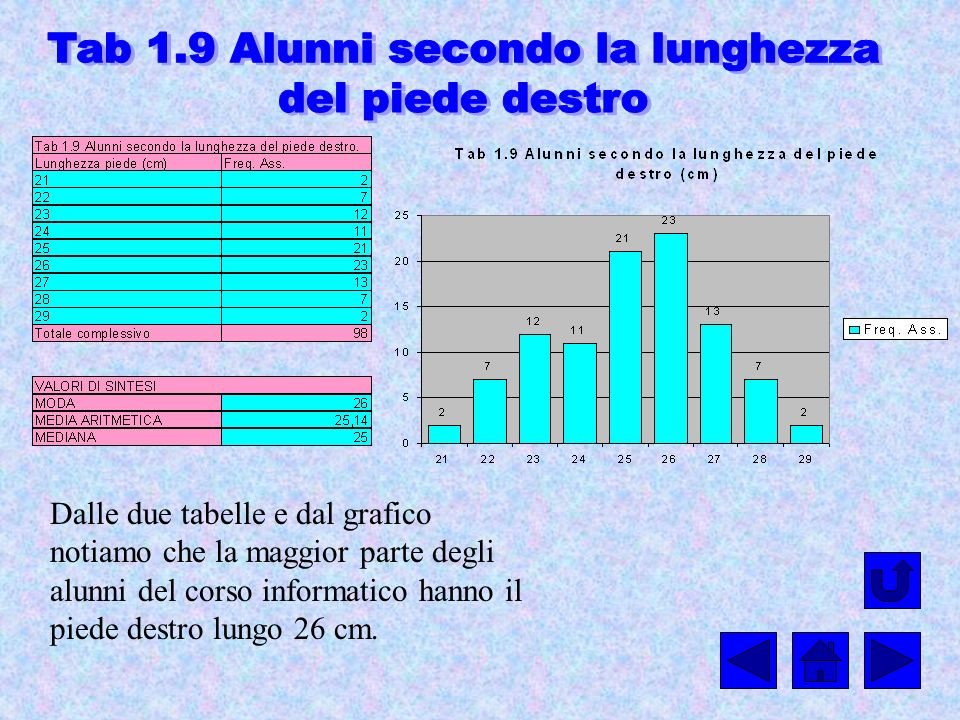 Dalle due tabelle e dal grafico notiamo che la maggior parte degli alunni del corso informatico hanno il piede destro lungo 26 cm.
