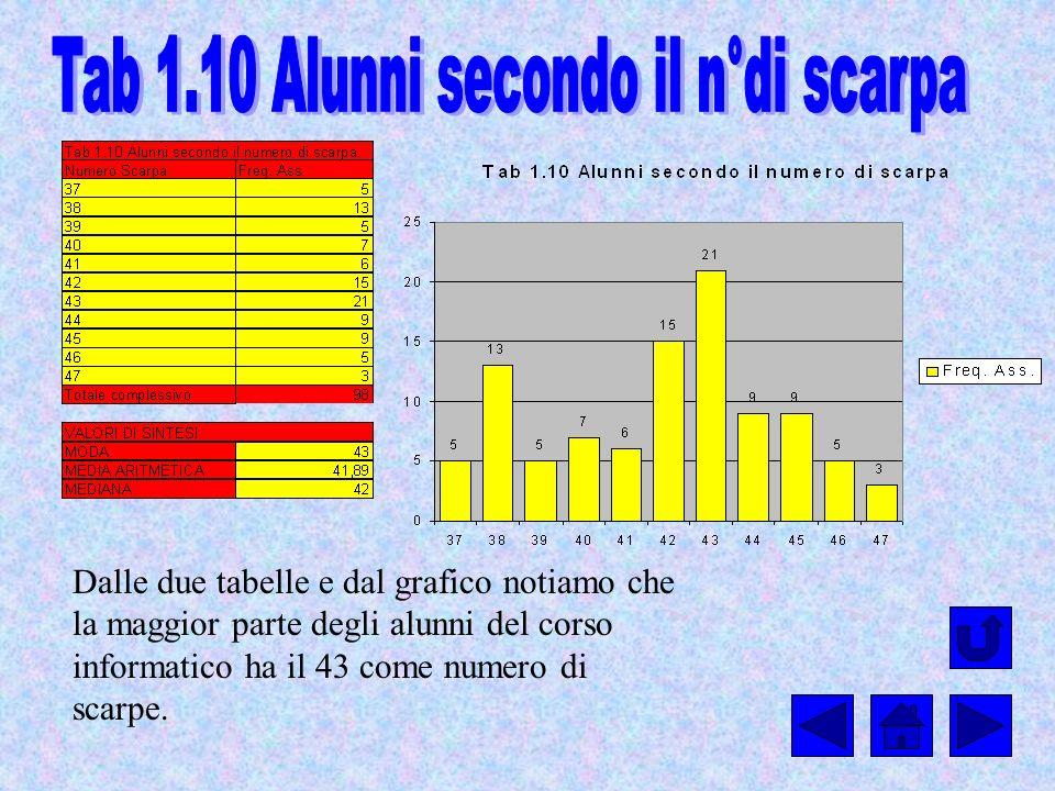 Dalle due tabelle e dal grafico notiamo che la maggior parte degli alunni del corso informatico ha il 43 come numero di scarpe.