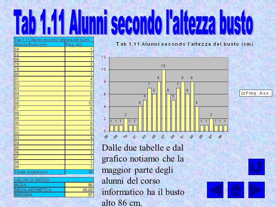 Dalle due tabelle e dal grafico notiamo che la maggior parte degli alunni del corso informatico ha il busto alto 86 cm.