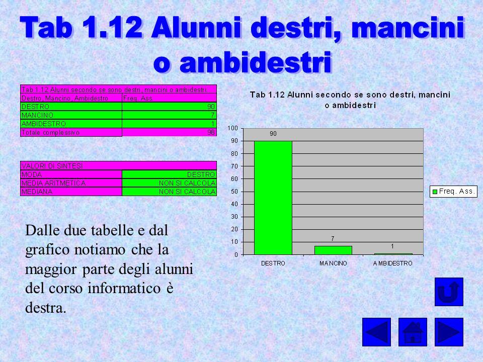 Dalle due tabelle e dal grafico notiamo che la maggior parte degli alunni del corso informatico è destra.