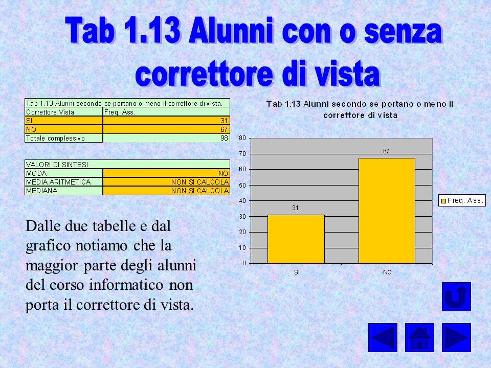 Dalle due tabelle e dal grafico notiamo che la maggior parte degli alunni del corso informatico non porta il correttore di vista.