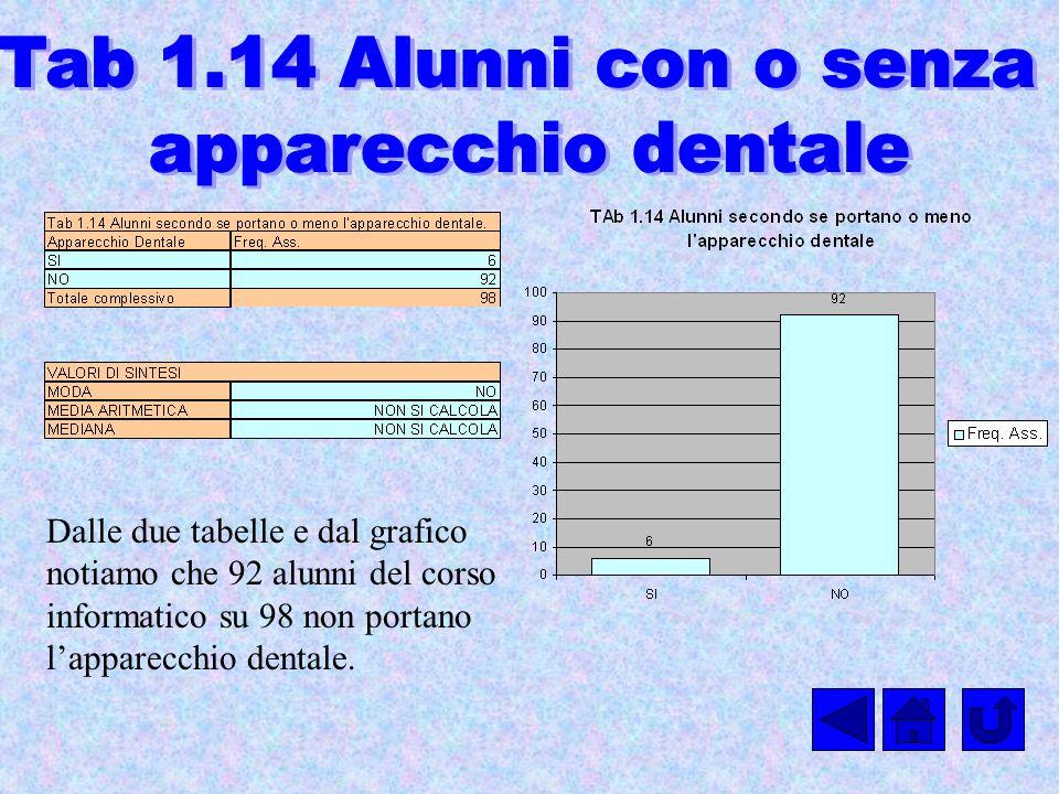 Dalle due tabelle e dal grafico notiamo che 92 alunni del corso informatico su 98 non portano lapparecchio dentale.