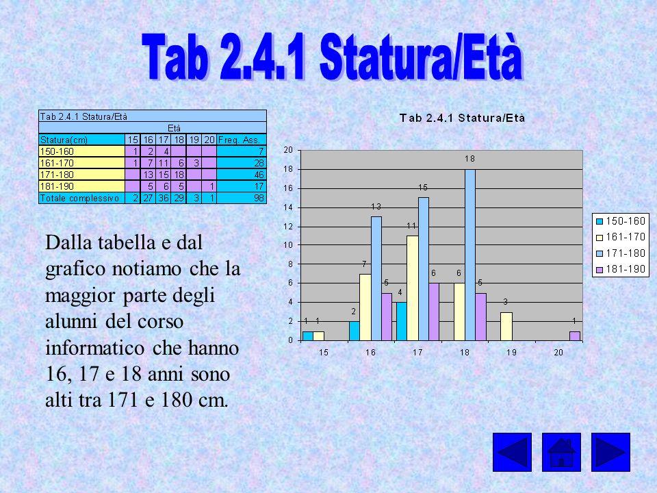 Dalla tabella e dal grafico notiamo che la maggior parte degli alunni del corso informatico che hanno 16, 17 e 18 anni sono alti tra 171 e 180 cm.