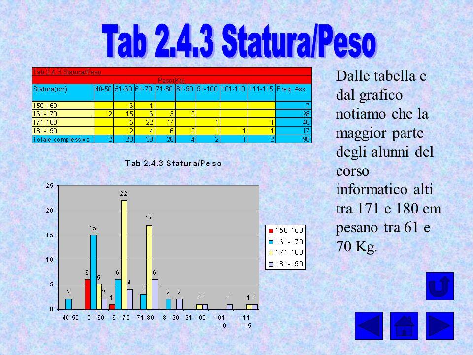 Dalle tabella e dal grafico notiamo che la maggior parte degli alunni del corso informatico alti tra 171 e 180 cm pesano tra 61 e 70 Kg.