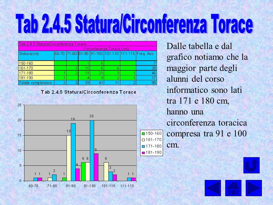 Dalle tabella e dal grafico notiamo che la maggior parte degli alunni del corso informatico sono lati tra 171 e 180 cm, hanno una circonferenza toraci