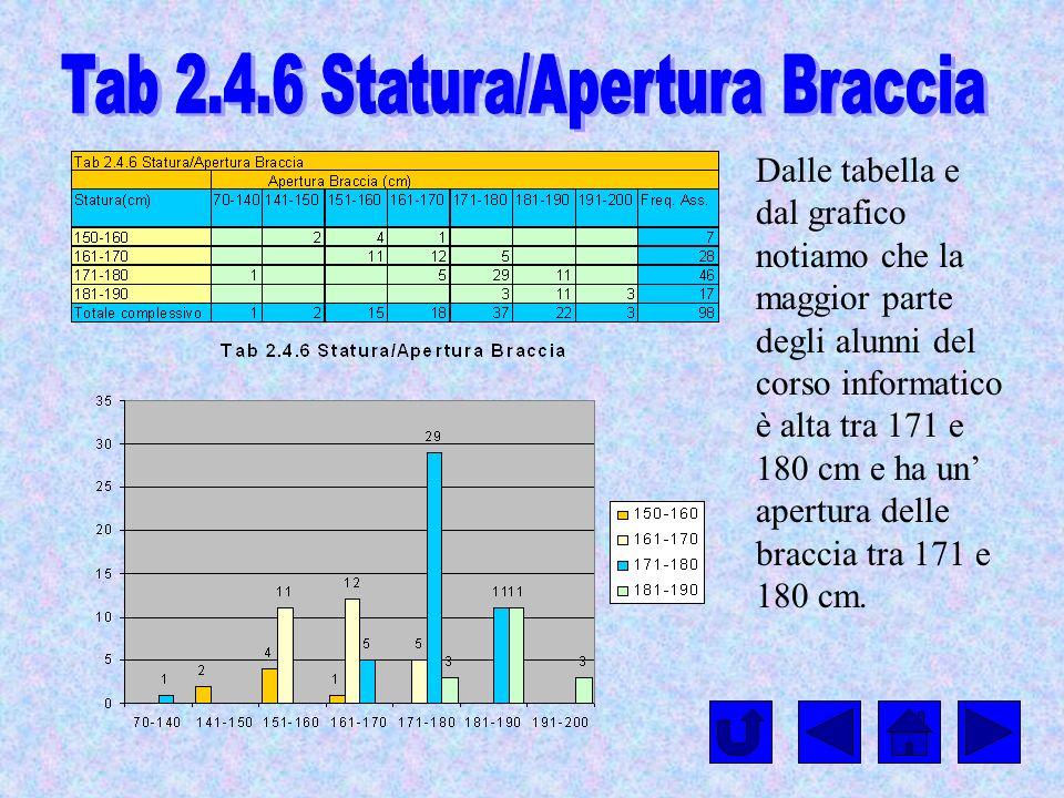 Dalle tabella e dal grafico notiamo che la maggior parte degli alunni del corso informatico è alta tra 171 e 180 cm e ha un apertura delle braccia tra
