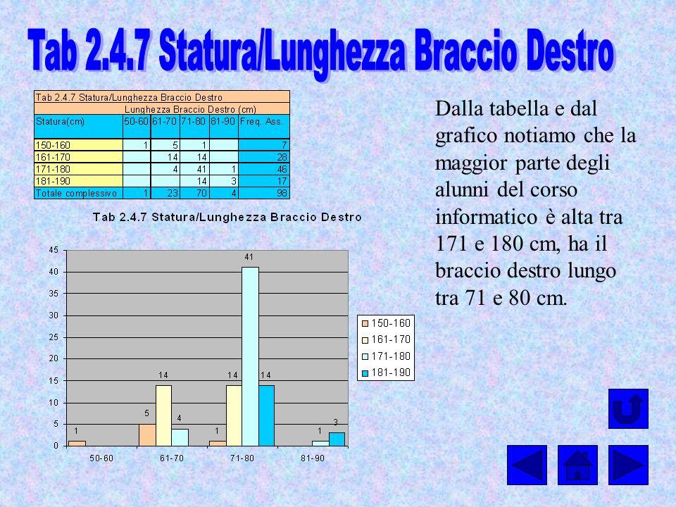 Dalla tabella e dal grafico notiamo che la maggior parte degli alunni del corso informatico è alta tra 171 e 180 cm, ha il braccio destro lungo tra 71