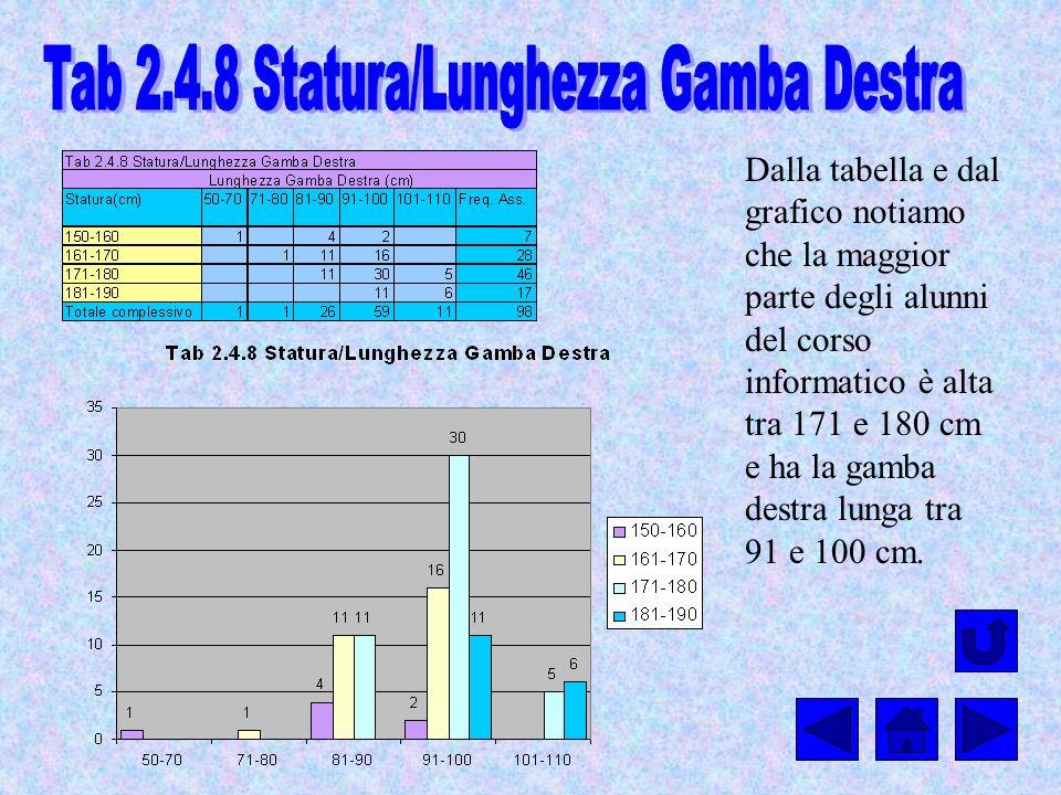 Dalla tabella e dal grafico notiamo che la maggior parte degli alunni del corso informatico è alta tra 171 e 180 cm e ha la gamba destra lunga tra 91