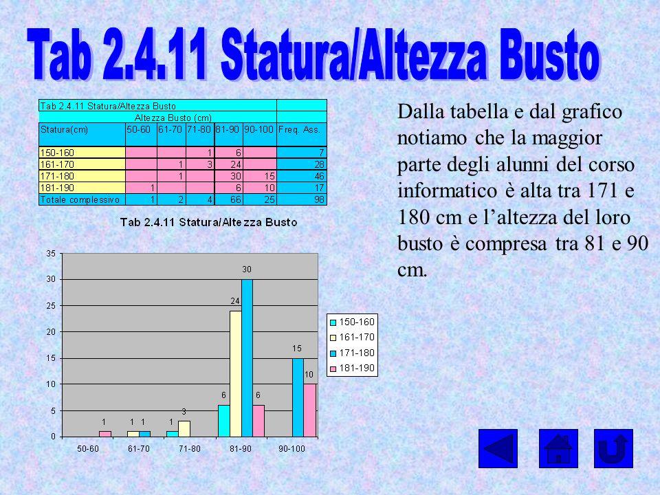 Dalla tabella e dal grafico notiamo che la maggior parte degli alunni del corso informatico è alta tra 171 e 180 cm e laltezza del loro busto è compre