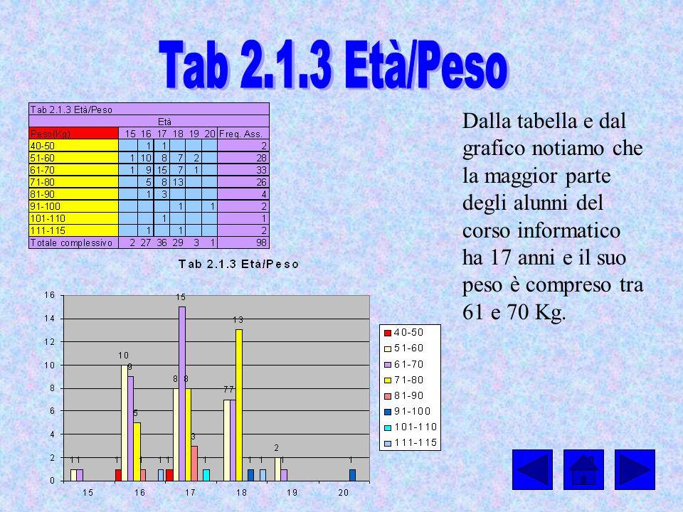 Dalla tabella e dal grafico notiamo che la maggior parte degli alunni del corso informatico ha 17 anni e il suo peso è compreso tra 61 e 70 Kg.