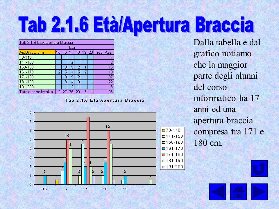 Dalla tabella e dal grafico notiamo che la maggior parte degli alunni del corso informatico ha 17 anni ed una apertura braccia compresa tra 171 e 180