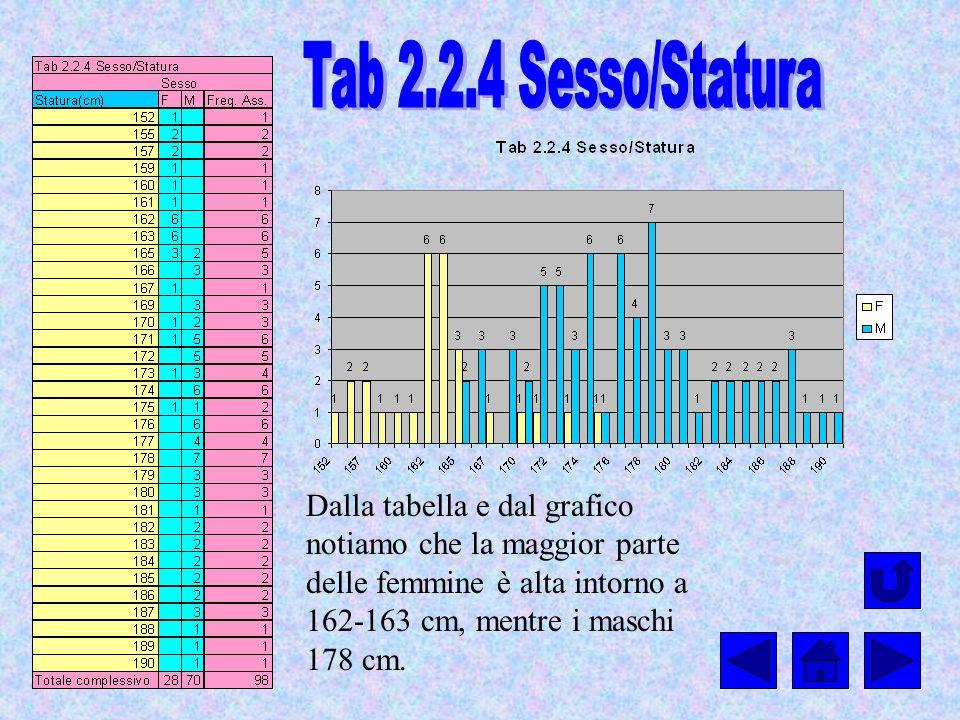 Dalla tabella e dal grafico notiamo che la maggior parte delle femmine è alta intorno a 162-163 cm, mentre i maschi 178 cm.