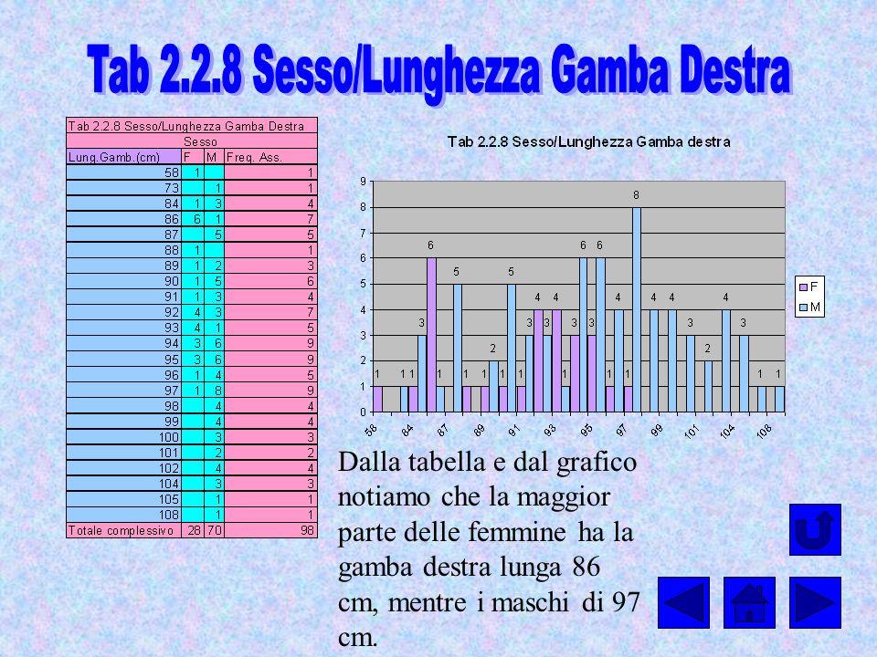 Dalla tabella e dal grafico notiamo che la maggior parte delle femmine ha la gamba destra lunga 86 cm, mentre i maschi di 97 cm.
