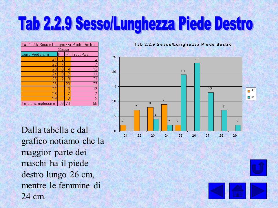 Dalla tabella e dal grafico notiamo che la maggior parte dei maschi ha il piede destro lungo 26 cm, mentre le femmine di 24 cm.