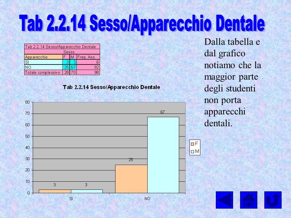 Dalla tabella e dal grafico notiamo che la maggior parte degli studenti non porta apparecchi dentali.