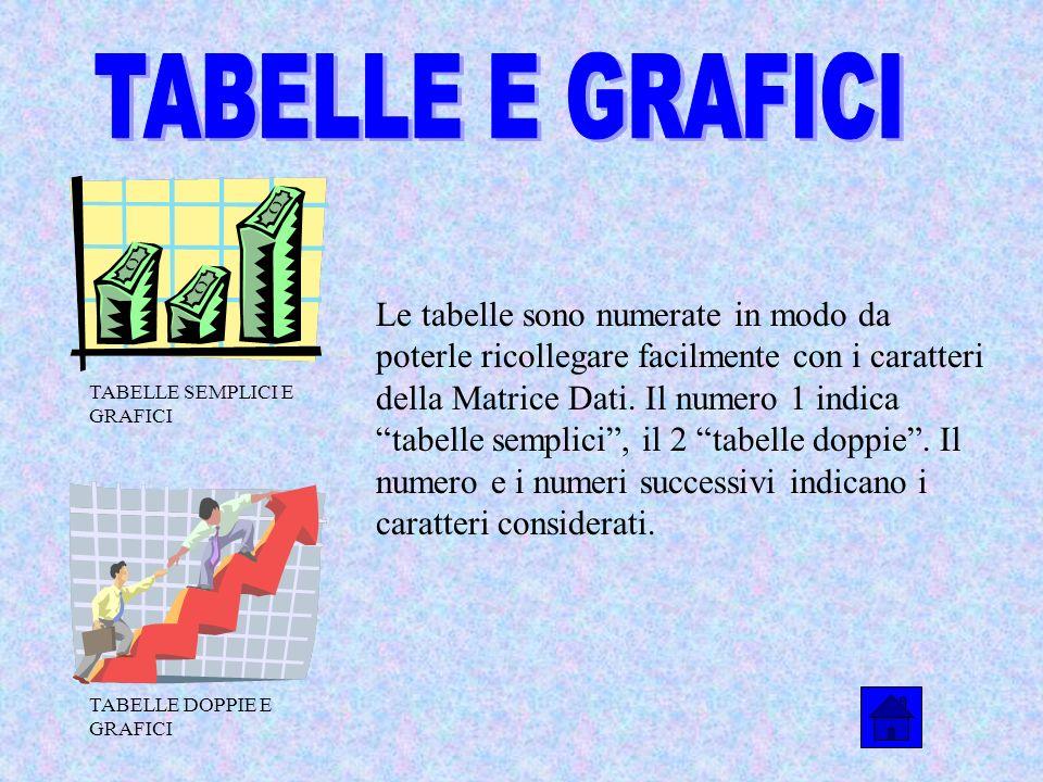 Le tabelle sono numerate in modo da poterle ricollegare facilmente con i caratteri della Matrice Dati. Il numero 1 indica tabelle semplici, il 2 tabel