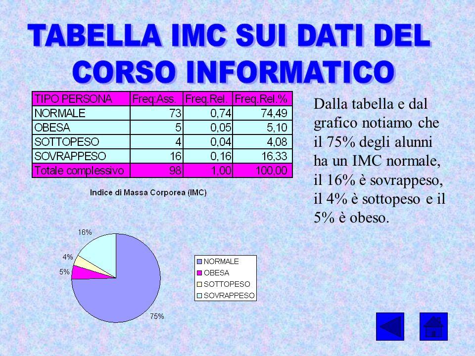 Dalla tabella e dal grafico notiamo che il 75% degli alunni ha un IMC normale, il 16% è sovrappeso, il 4% è sottopeso e il 5% è obeso.