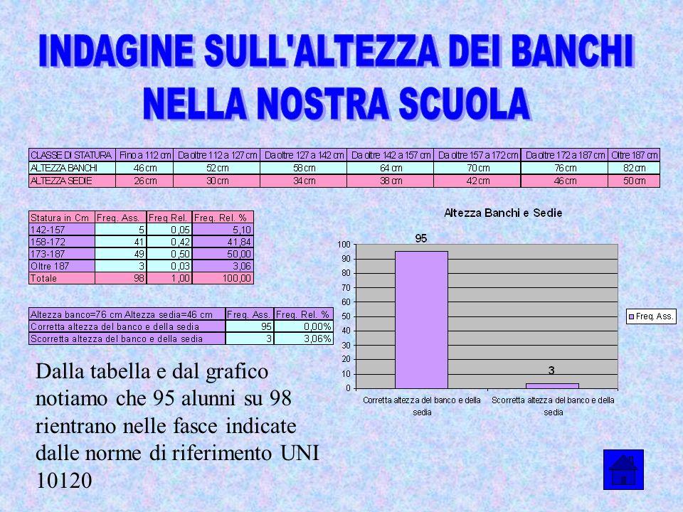 Dalla tabella e dal grafico notiamo che 95 alunni su 98 rientrano nelle fasce indicate dalle norme di riferimento UNI 10120