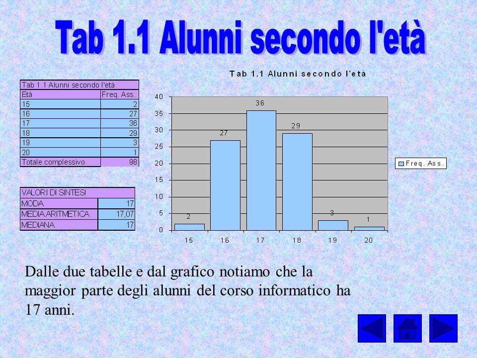 Dalle due tabelle e dal grafico notiamo che la maggior parte degli alunni del corso informatico ha 17 anni.